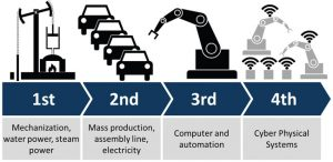 Figure 1: Illustration of Industry 4.0 showing the four industrial revolutions. Graphic courtesy of Christoph Roser at allaboutlean.com.